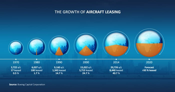 aircraft leasing AI